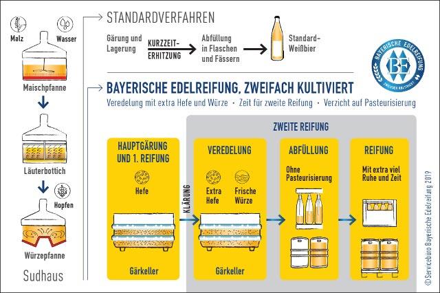 Darstellung des Verfahrens Bayerische Edelreifung